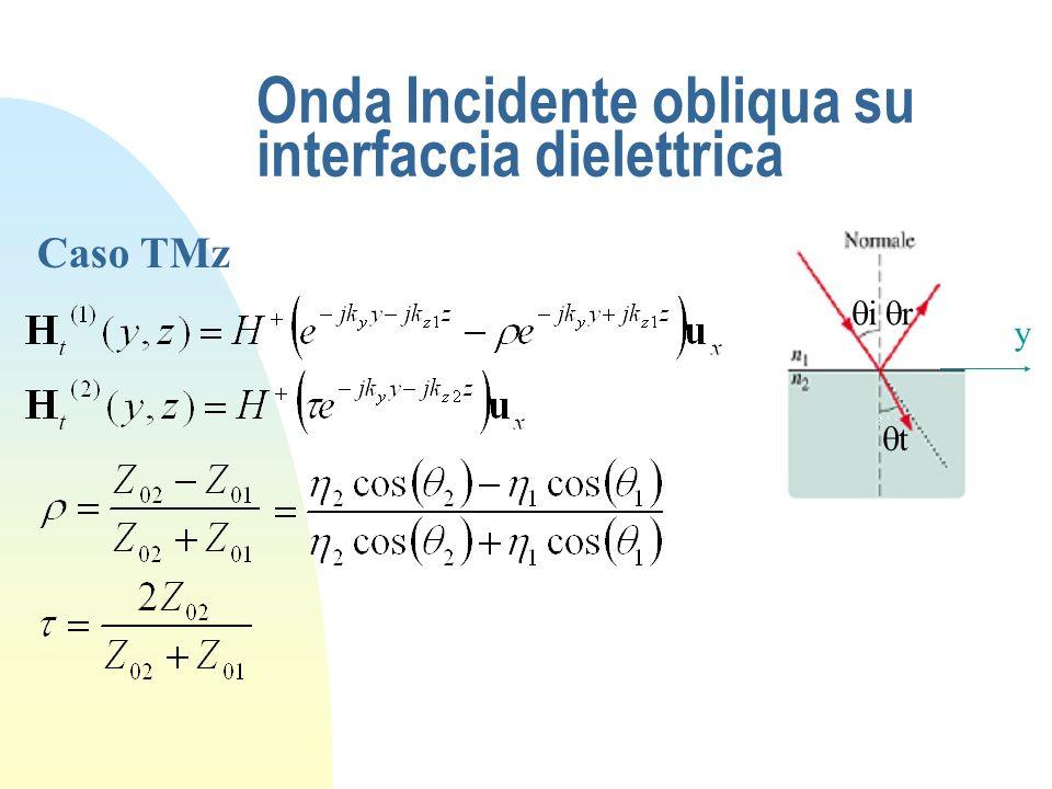 Onda Incidente obliqua su interfaccia dielettrica
