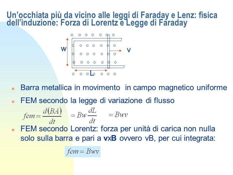 Un'occhiata più da vicino alle leggi di Faraday e Lenz: fisica dell'induzione: Forza di Lorentz e Legge di Faraday