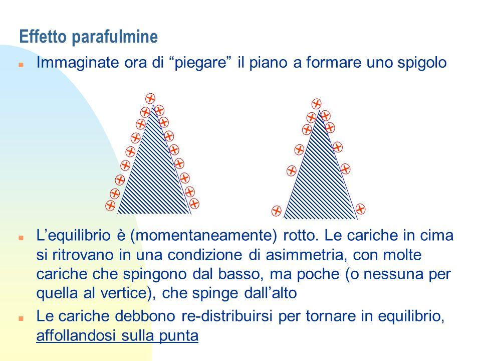 Effetto parafulmine Immaginate ora di piegare il piano a formare uno spigolo. + +