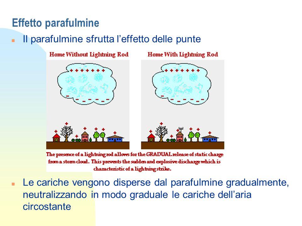 Effetto parafulmine Il parafulmine sfrutta l'effetto delle punte