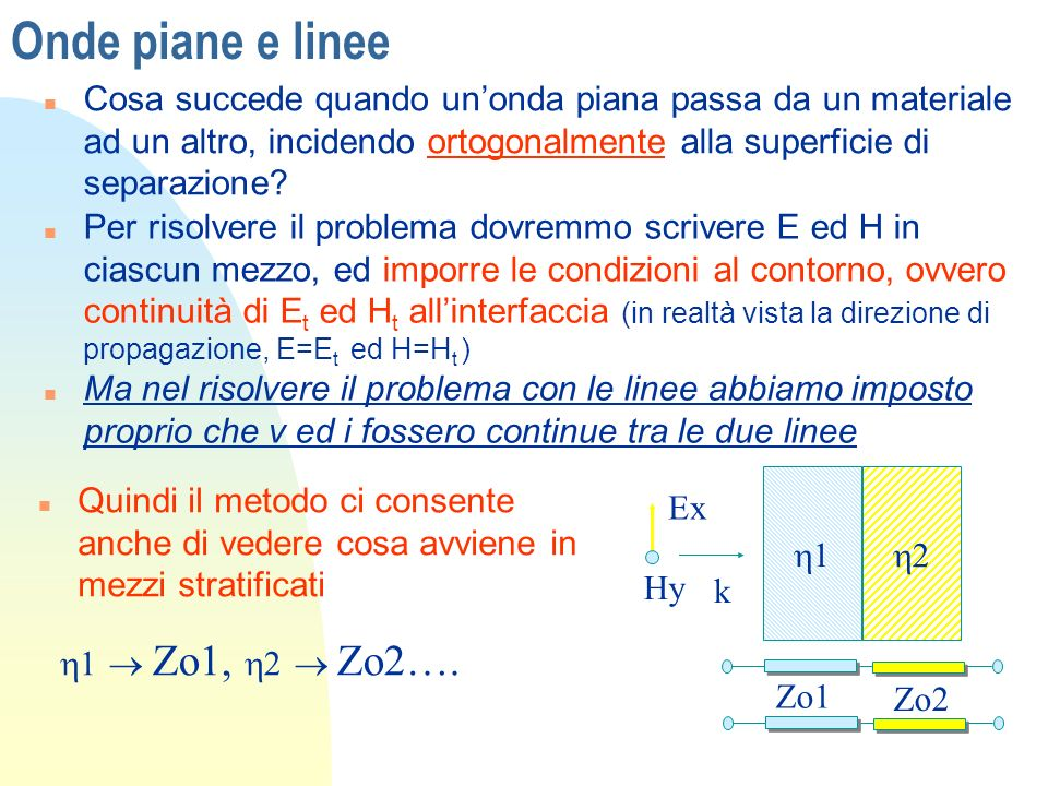 Onde piane e linee Cosa succede quando un'onda piana passa da un materiale ad un altro, incidendo ortogonalmente alla superficie di separazione