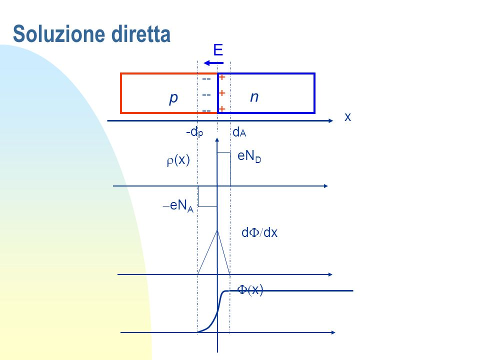 Soluzione diretta ------ +++ E p n x -dp dA eND r(x) -eNA dF/dx F(x)