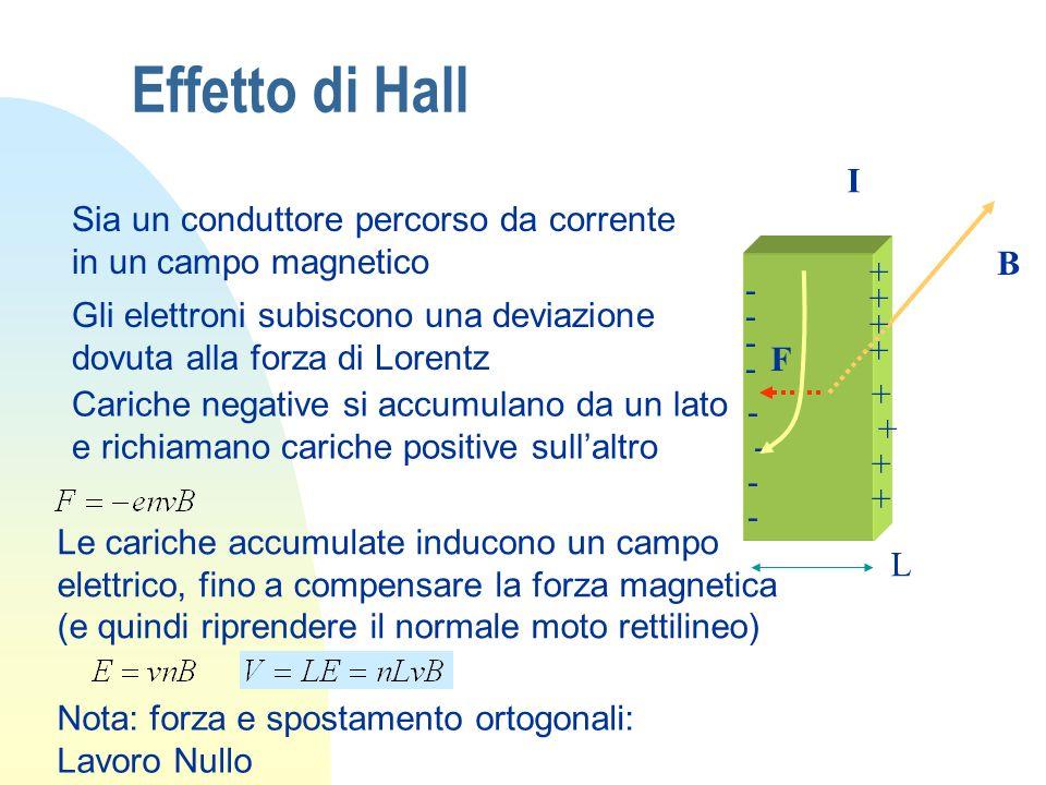 Effetto di Hall I. B. F. L. Sia un conduttore percorso da corrente in un campo magnetico. - +
