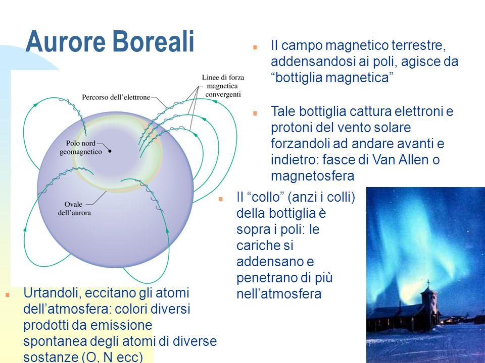 Aurore Boreali Il campo magnetico terrestre, addensandosi ai poli, agisce da bottiglia magnetica