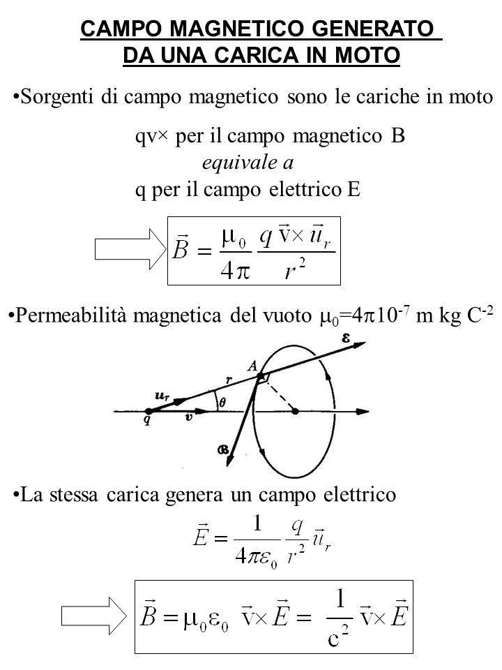 CAMPO MAGNETICO GENERATO