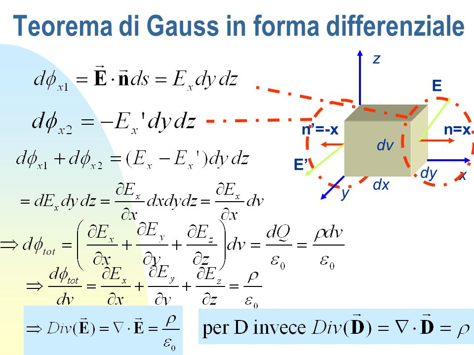 Teorema di Gauss in forma differenziale