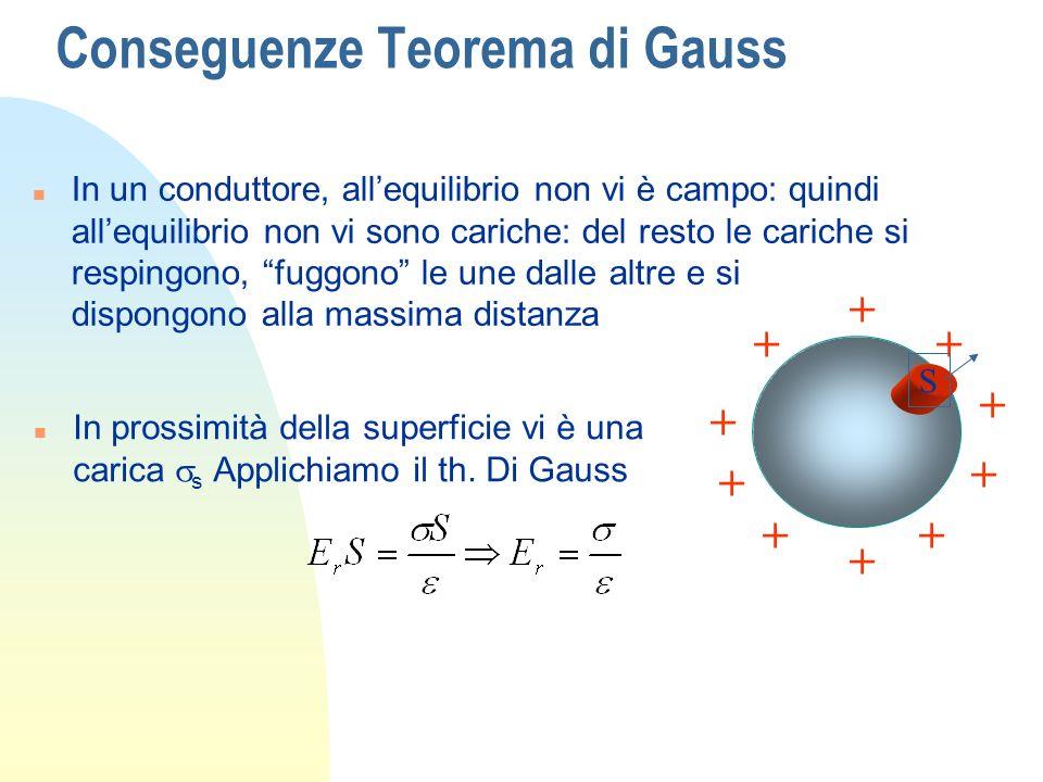Conseguenze Teorema di Gauss