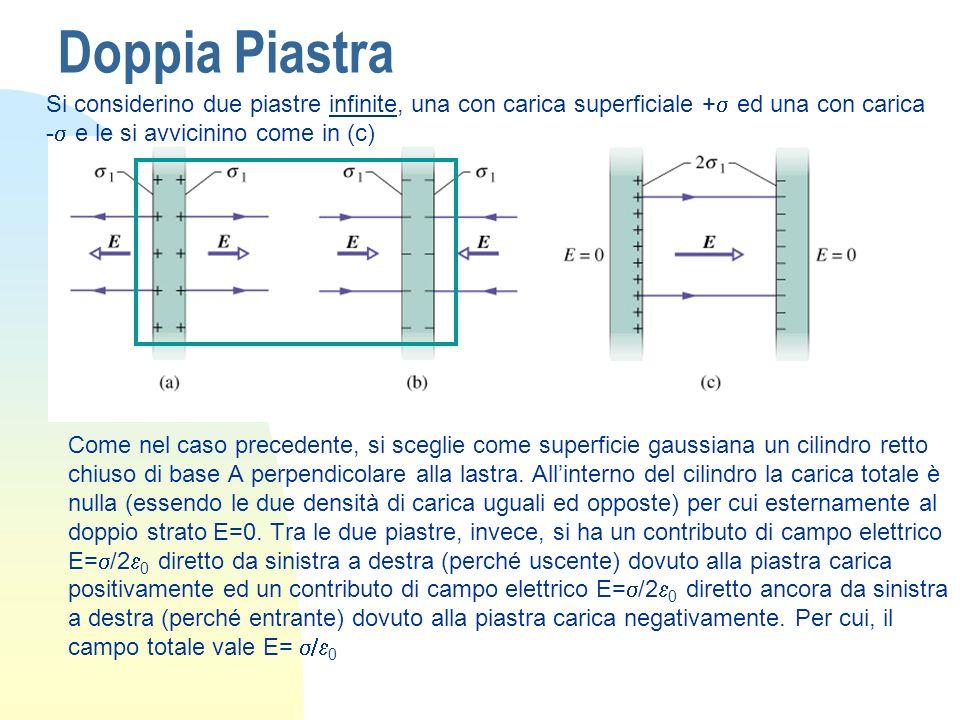 Doppia PiastraSi considerino due piastre infinite, una con carica superficiale +s ed una con carica -s e le si avvicinino come in (c)