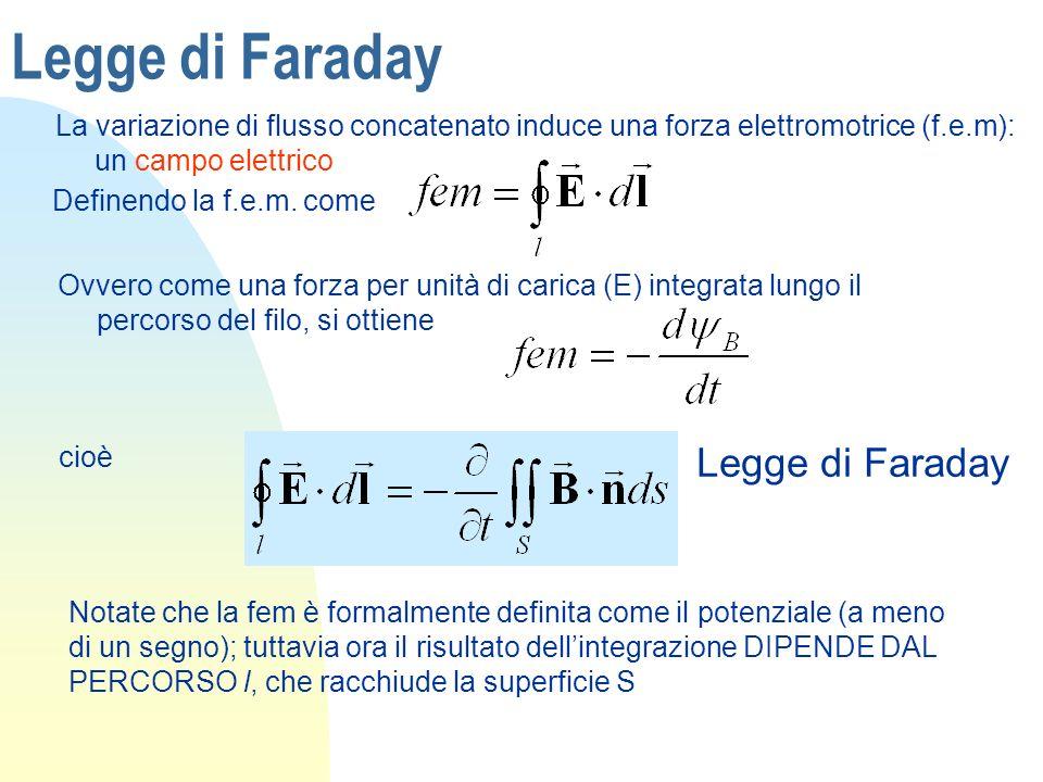 Legge di Faraday Legge di Faraday