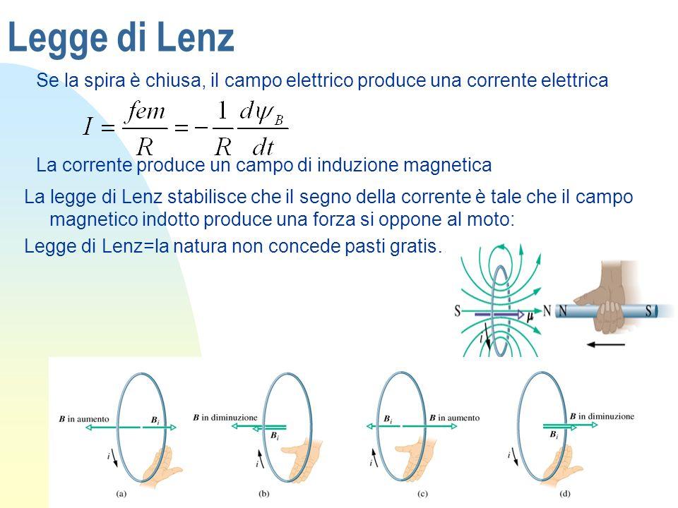 Legge di Lenz Se la spira è chiusa, il campo elettrico produce una corrente elettrica. La corrente produce un campo di induzione magnetica.
