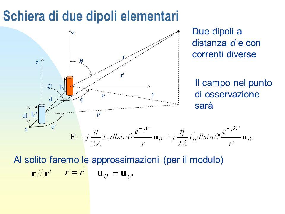 Schiera di due dipoli elementari