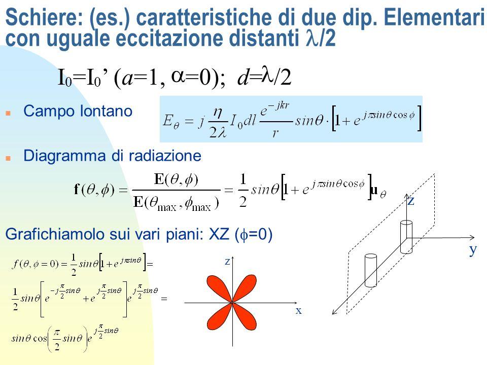 Schiere: (es. ) caratteristiche di due dip