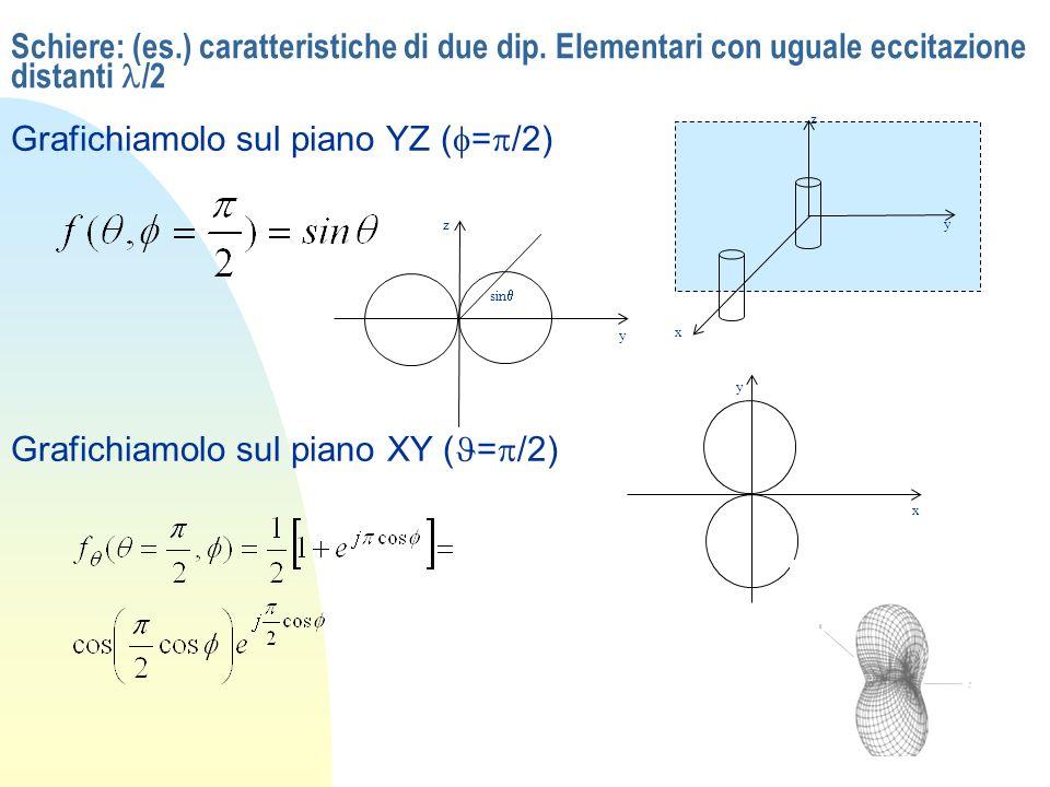 Grafichiamolo sul piano YZ (f=p/2)