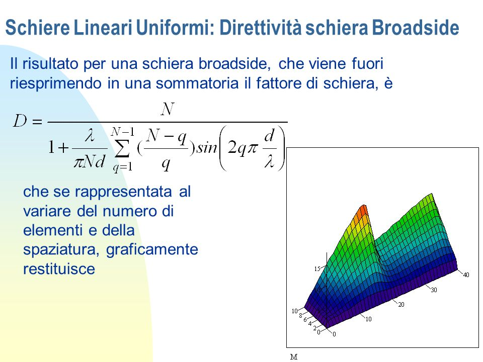 Schiere Lineari Uniformi: Direttività schiera Broadside