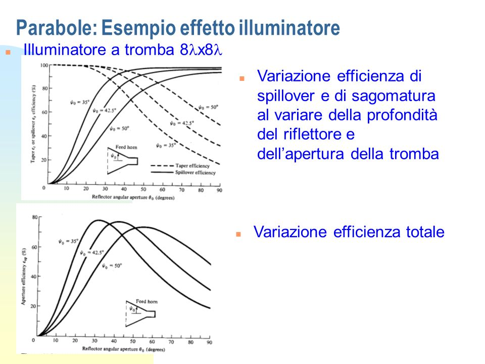 Parabole: Esempio effetto illuminatore