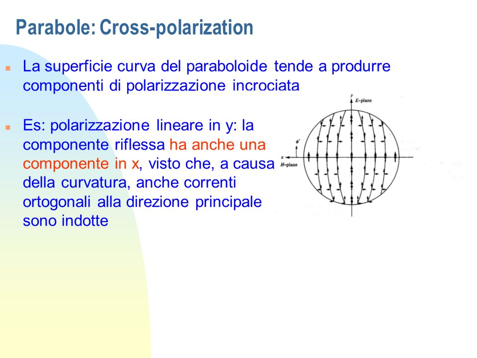 Parabole: Cross-polarization