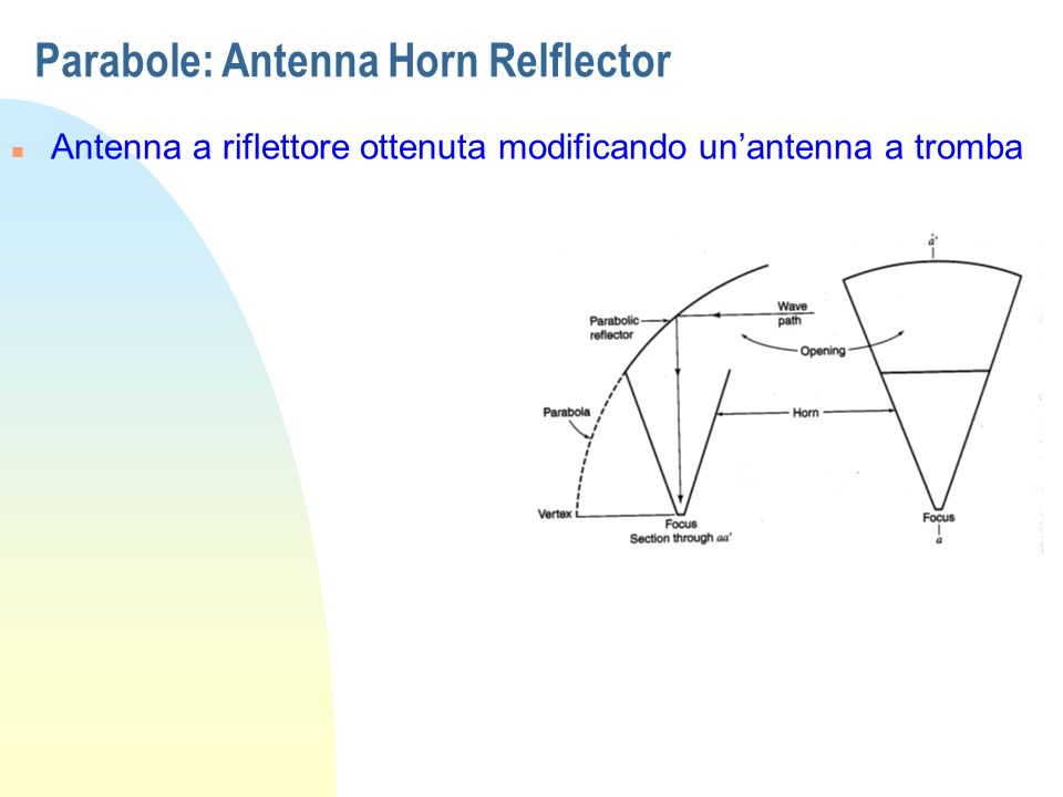 Parabole: Antenna Horn Relflector