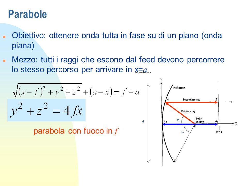 Parabole Obiettivo: ottenere onda tutta in fase su di un piano (onda piana)