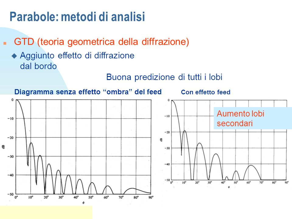 Parabole: metodi di analisi