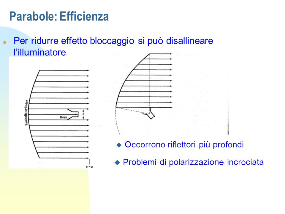 Parabole: Efficienza Per ridurre effetto bloccaggio si può disallineare l'illuminatore. Occorrono riflettori più profondi.
