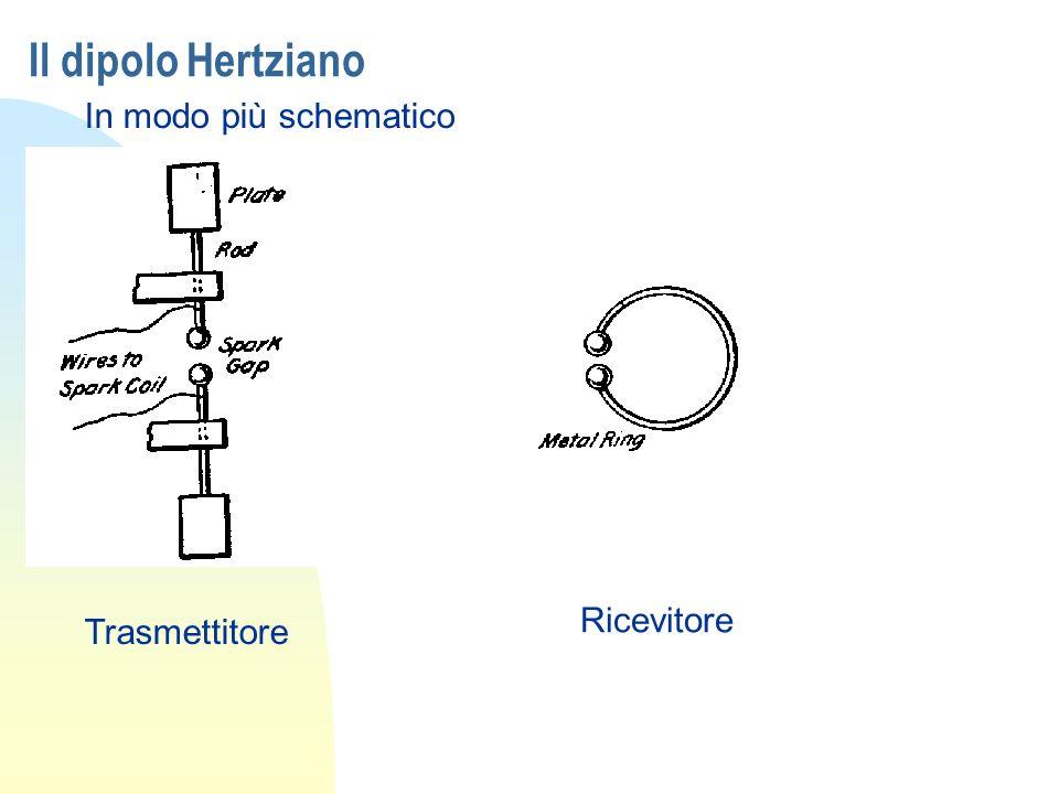 Il dipolo Hertziano In modo più schematico Ricevitore Trasmettitore