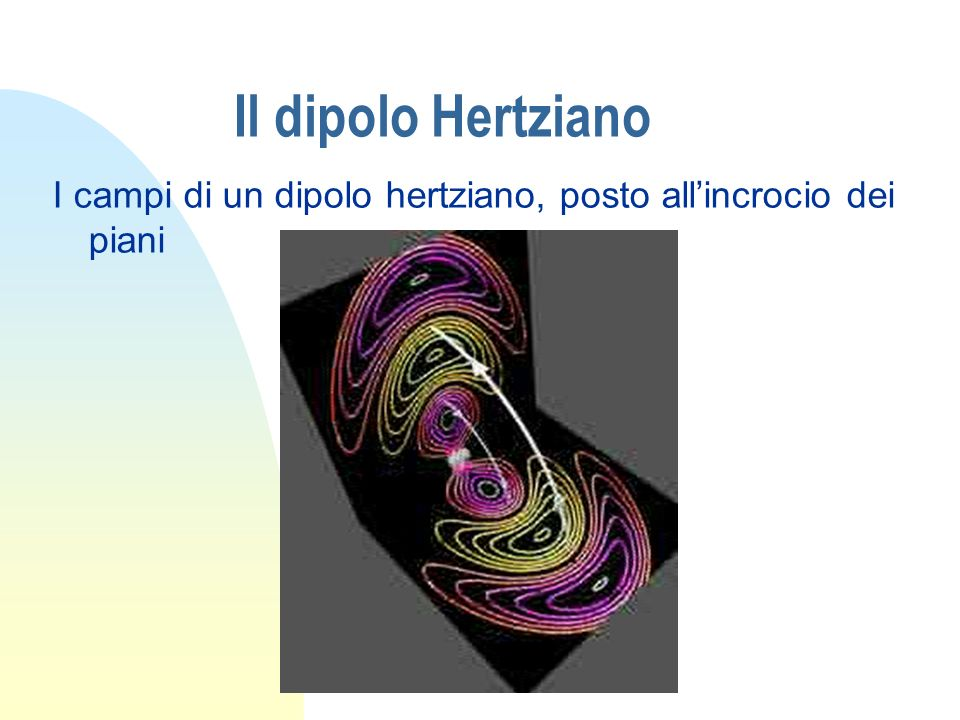 Il dipolo Hertziano I campi di un dipolo hertziano, posto all'incrocio dei piani
