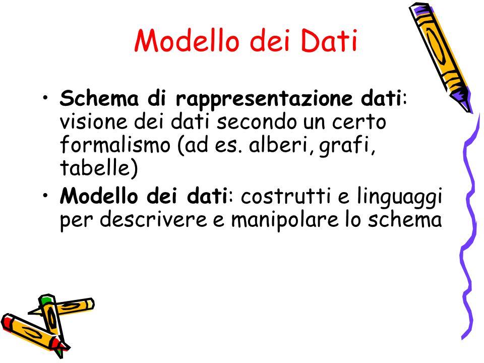 Modello dei DatiSchema di rappresentazione dati: visione dei dati secondo un certo formalismo (ad es. alberi, grafi, tabelle)