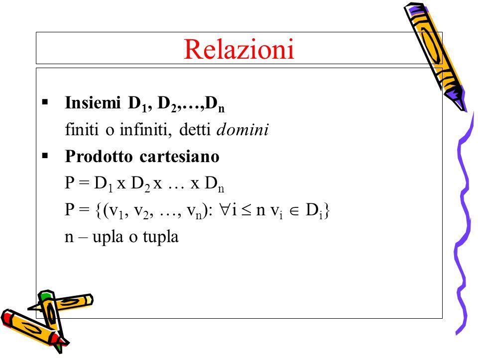 Relazioni Insiemi D1, D2,…,Dn finiti o infiniti, detti domini