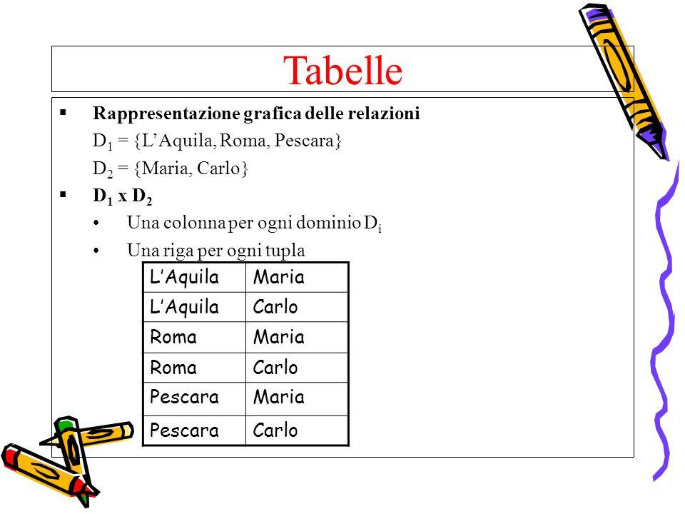 Tabelle Rappresentazione grafica delle relazioni