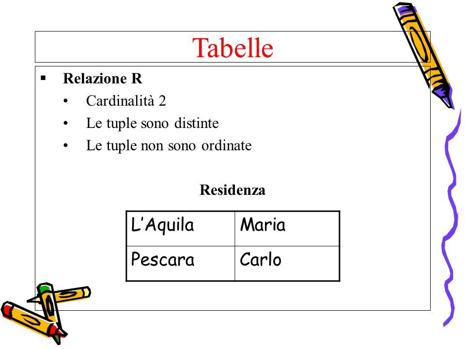 Tabelle L'Aquila Maria Pescara Carlo Relazione R Cardinalità 2