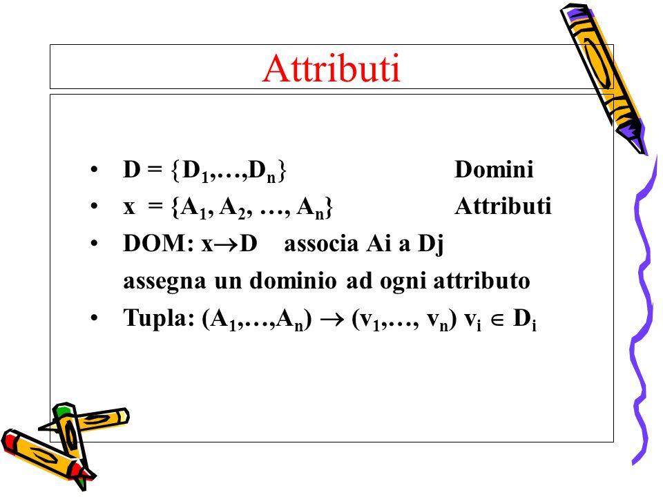 Attributi D = D1,…,Dn Domini x = {A1, A2, …, An} Attributi