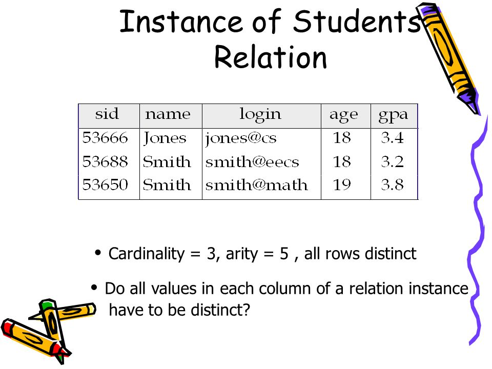Instance of Students Relation
