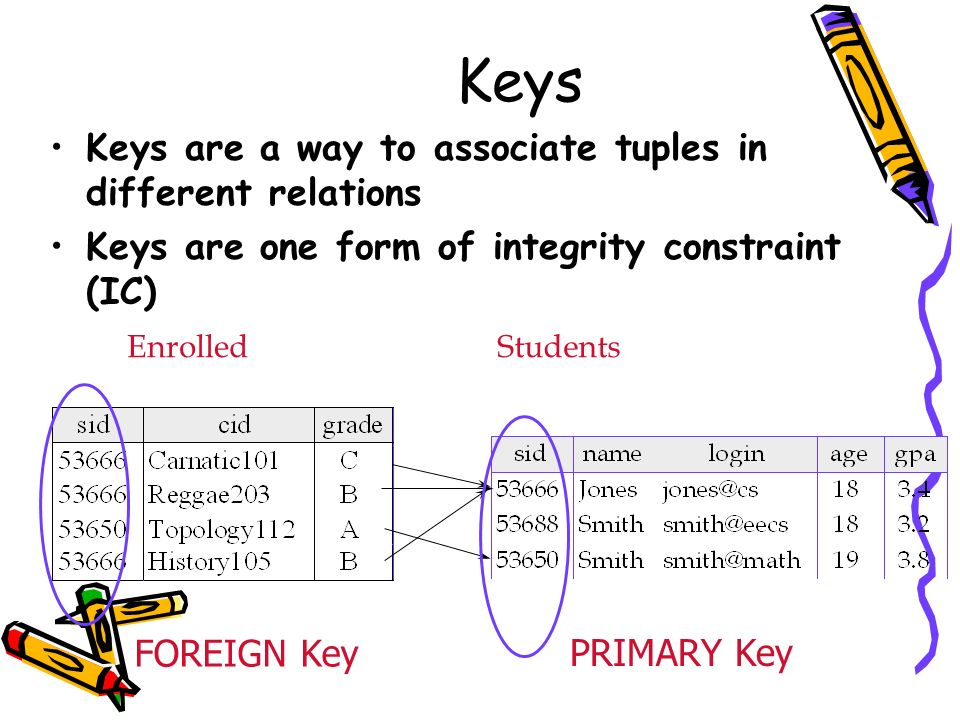 Keys Keys are a way to associate tuples in different relations