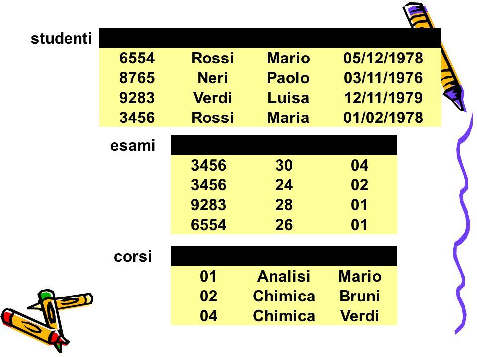 MatricolaCognome. Nome. Data di nascita. 6554. Rossi. Mario. 05/12/1978. 8765. Neri. Paolo. 03/11/1976.