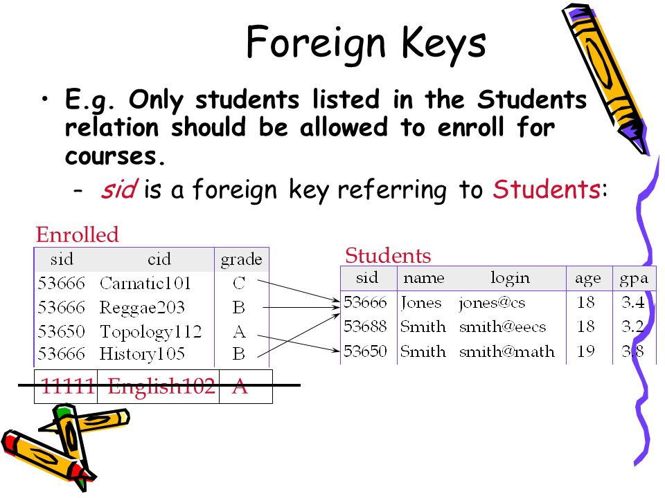 Foreign KeysE.g. Only students listed in the Students relation should be allowed to enroll for courses.