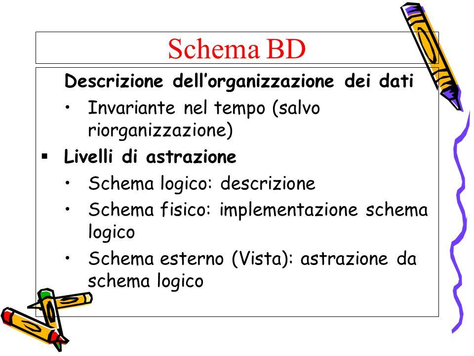 Schema BD Invariante nel tempo (salvo riorganizzazione)