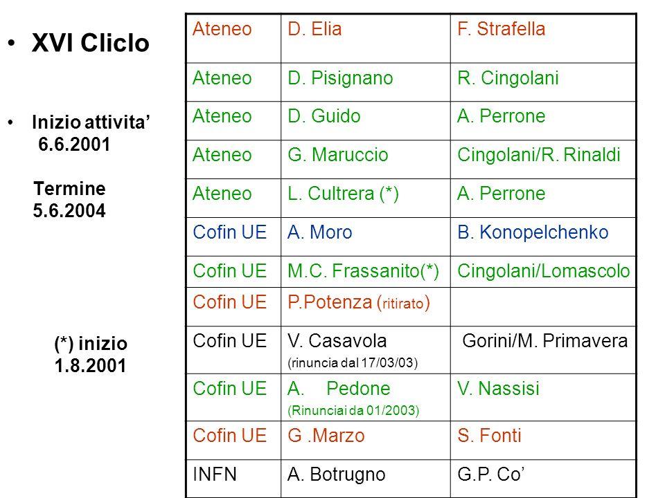 XVI Cliclo Ateneo D. Elia F. Strafella D. Pisignano R. Cingolani