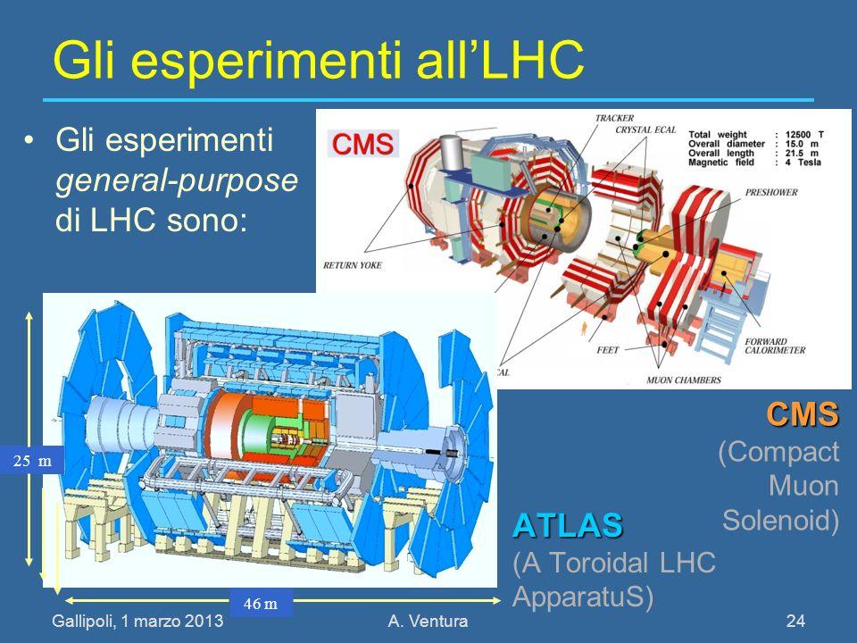 Gli esperimenti all'LHC