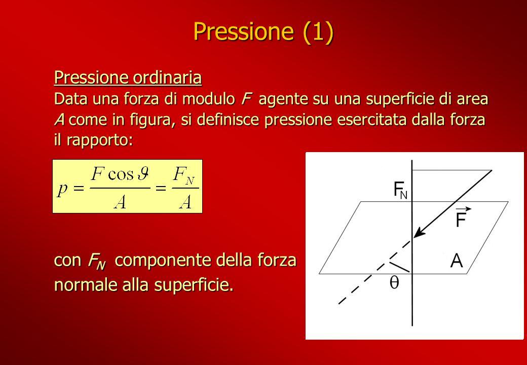 Pressione (1) Pressione ordinaria con FN componente della forza