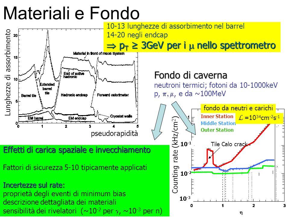 Materiali e Fondo  pT ≥ 3GeV per i m nello spettrometro