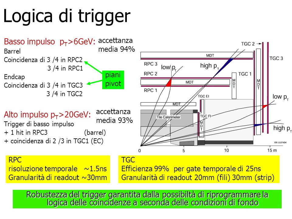 Logica di trigger Basso impulso pT>6GeV: Alto impulso pT>20GeV: