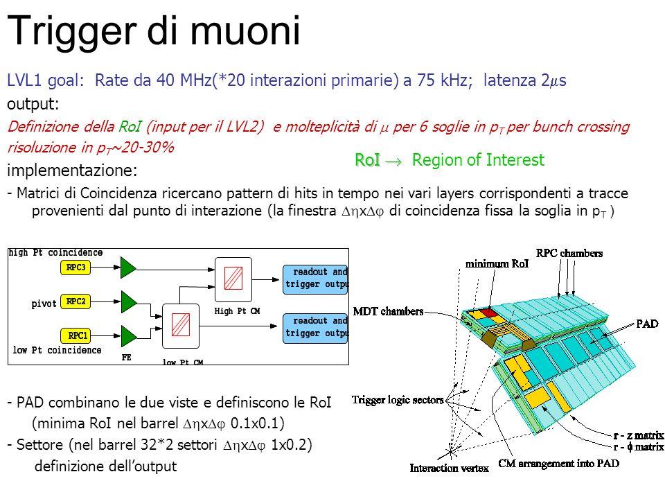 Trigger di muoni LVL1 goal: Rate da 40 MHz(*20 interazioni primarie) a 75 kHz; latenza 2ms. output: