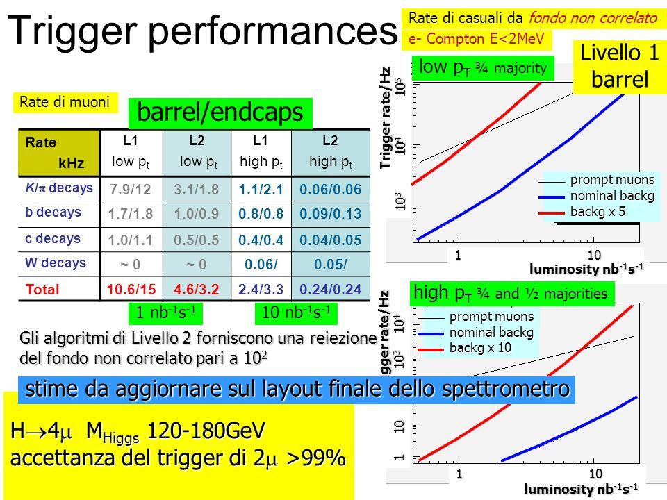 Trigger performances barrel/endcaps Livello 1 barrel