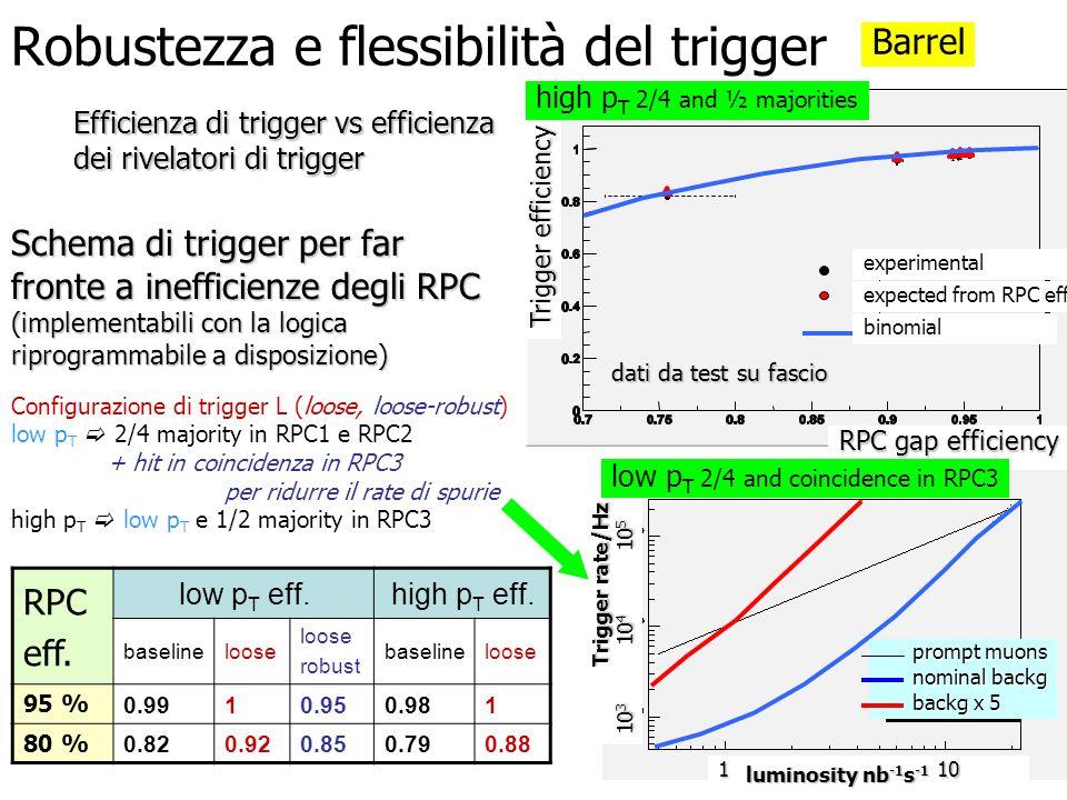 Robustezza e flessibilità del trigger