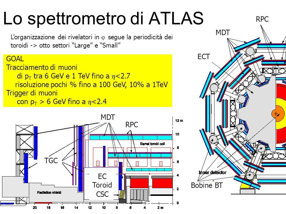 Lo spettrometro di ATLAS