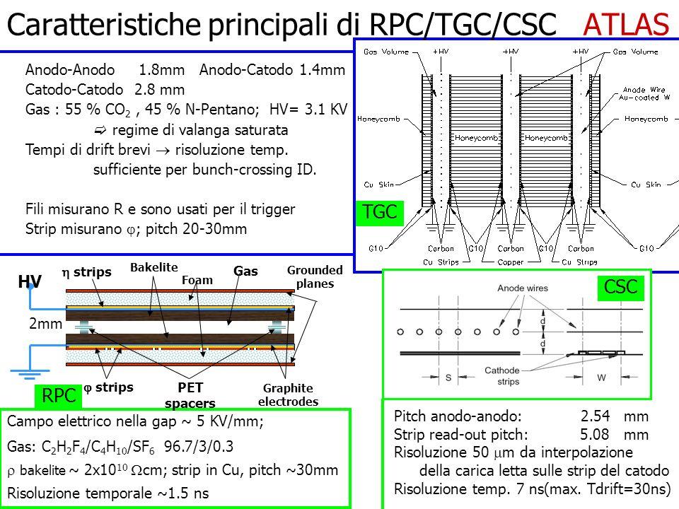 Caratteristiche principali di RPC/TGC/CSC ATLAS