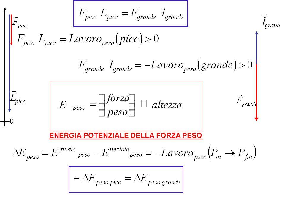 ENERGIA POTENZIALE DELLA FORZA PESO