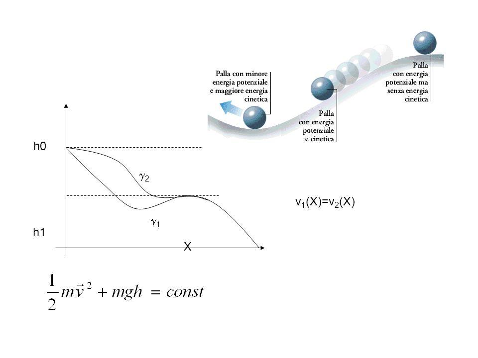 h0 h1 X g1 g2 v1(X)=v2(X)