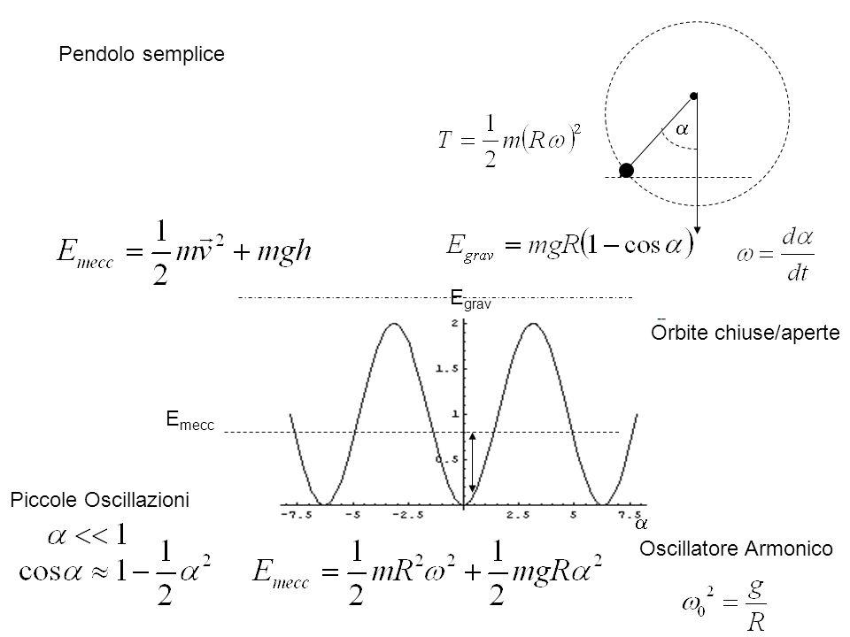 a Pendolo semplice a Egrav Emecc Orbite chiuse/aperte Piccole Oscillazioni Oscillatore Armonico
