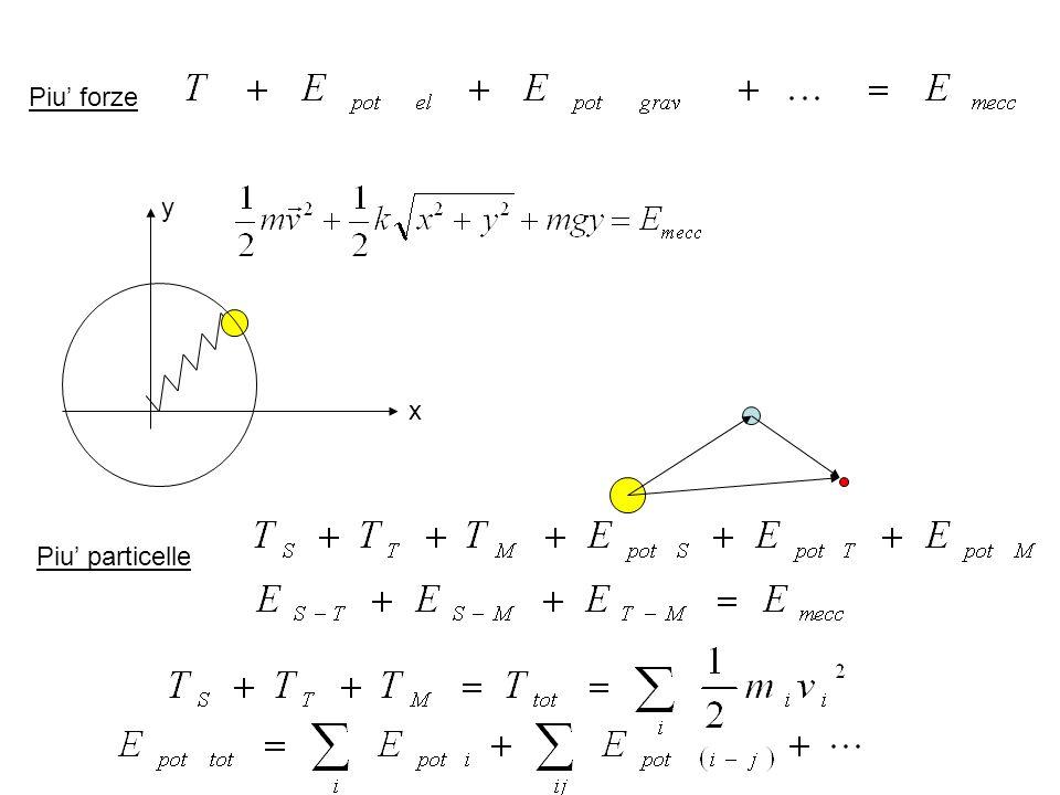 Piu' forze y x Piu' particelle